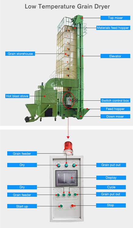 rice dryer machine structure-rice mill plant