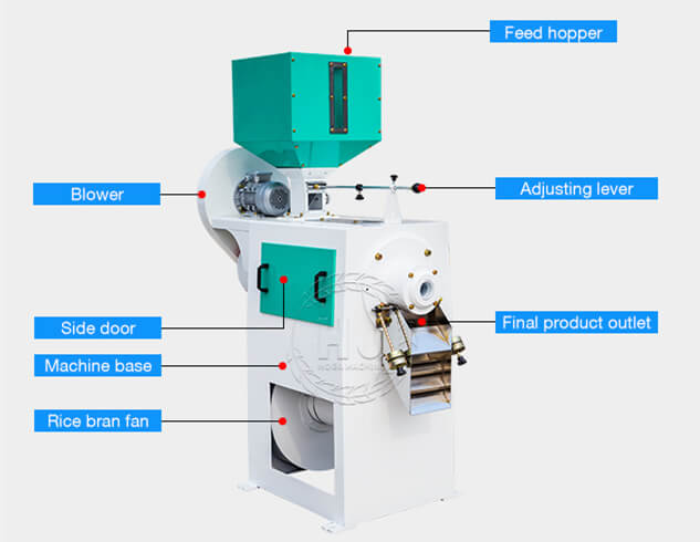 emery roller rice mill structure-rice mill machines