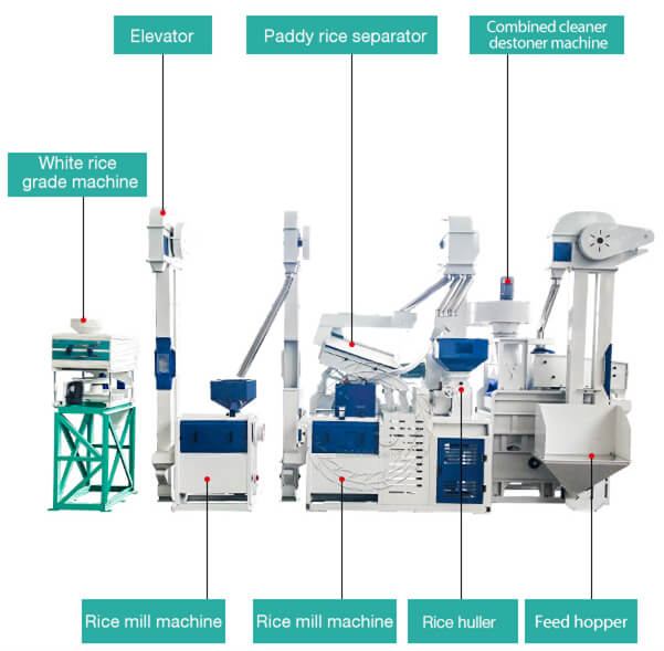 small rice mill production line structure-hongjiamachinery