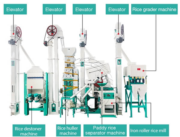 rice processing machine structure-hongjiamachiney